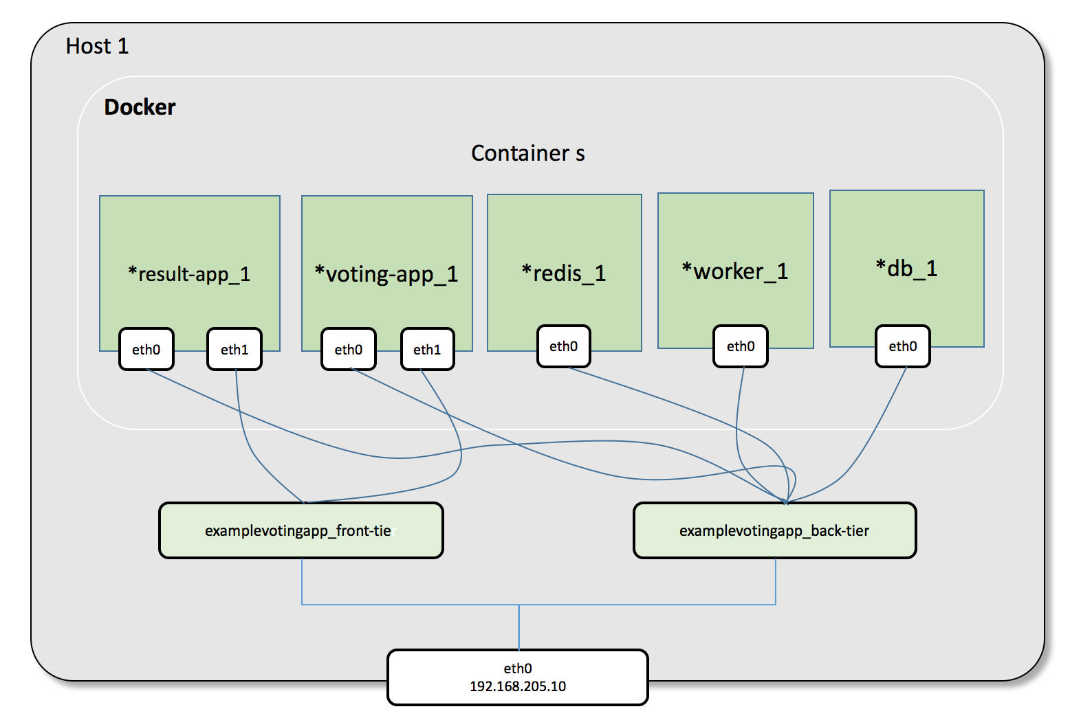Docker Compose Networking Deep Dive — Docker Kubernetes Lab