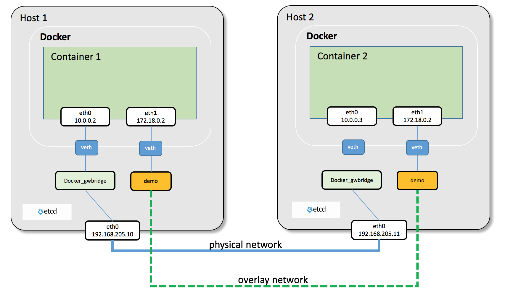 Multi-Host Overlay Networking with Etcd — Docker Kubernetes